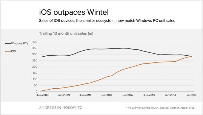 Продажи устройств с iOS впервые сравнялись с Windows . Изображение № 1.