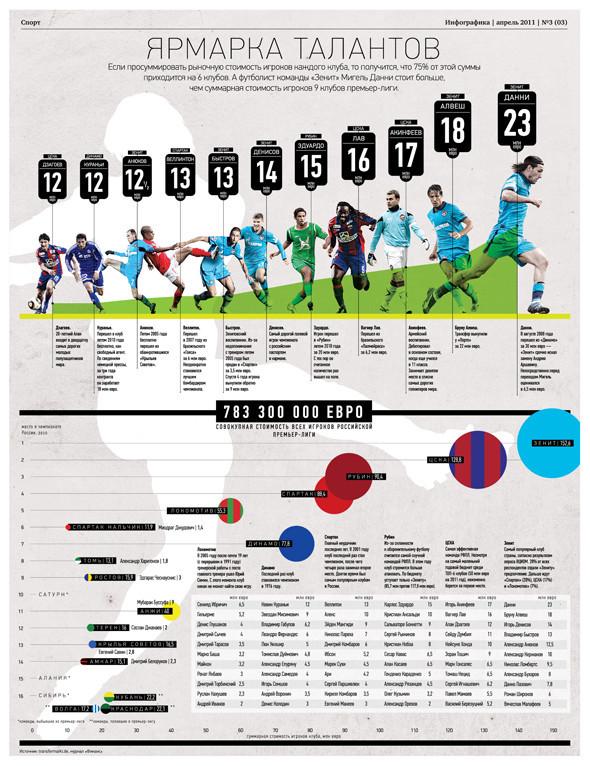 Удивительная инфографика. Актуальный тренд в дизайне. Изображение № 10.