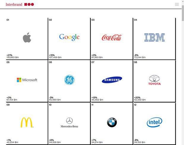 Компания Apple возглавила рейтинг самых успешных брендов . Изображение № 1.