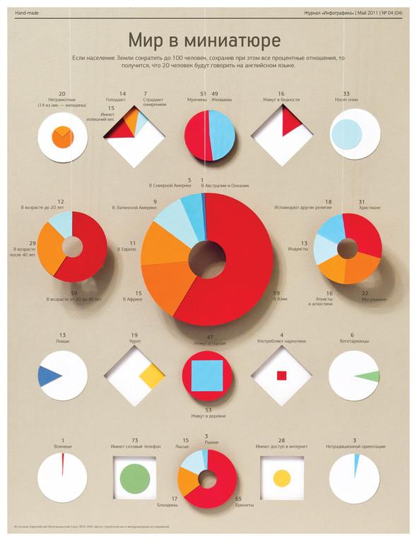 """Изображение 7. Журнал """"Инфографика"""" (Санкт-Петербург), майский номер.. Изображение № 7."""