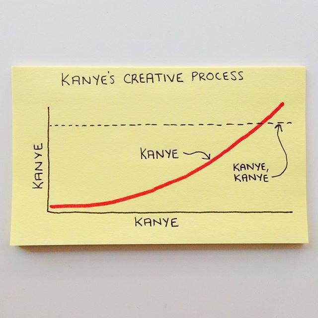 «Творческий процесс Канье [Уэста]»: «Канье, Канье, Канье, Канье, Канье». Изображение № 28.