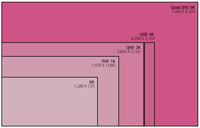 LG сообщила о планах Apple выпустить iMac 8K. Изображение № 3.