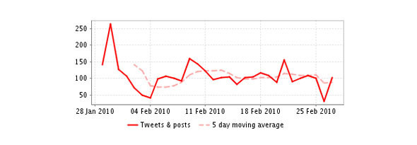 Топ 10 вирусной рекламы: Февраль 2010. Изображение № 19.