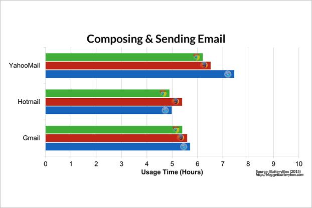 Энергопотребление Chrome и Safari сравнили на макбуке. Изображение № 2.
