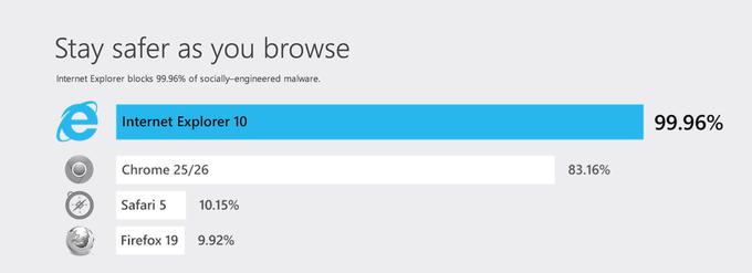 Microsoft переосмысливает Internet Explorer 11. Изображение № 2.