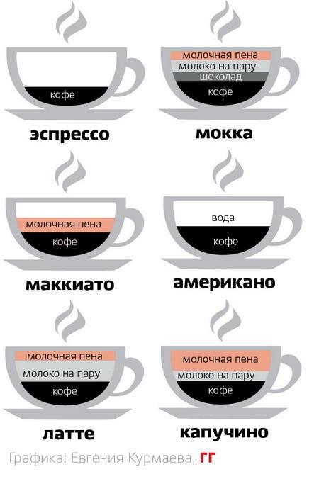 Кофейные секреты. Изображение № 7.
