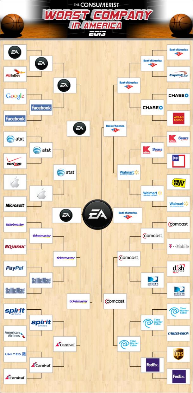 Инфографика с сайта consumerist.com. Изображение № 1.
