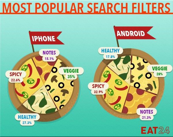 Eat24 вывел привычки владельцев iPhone иAndroid в еде. Изображение № 4.