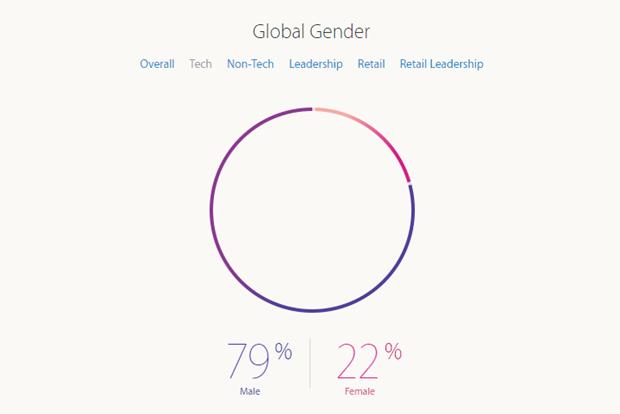 Apple рассказала о проценте женщин-инженеров в компании. Изображение № 2.