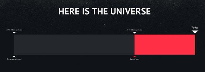 Инфографика показывает сегодняшний день в истории Вселенной. Изображение № 7.