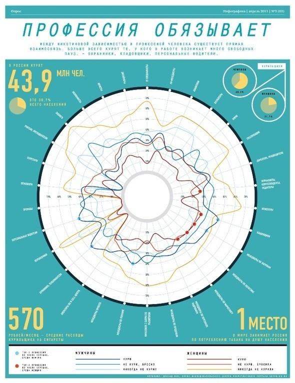"""Изображение 3. В Петербурге вышел третий номер журнала """"Инфографика"""".. Изображение № 3."""