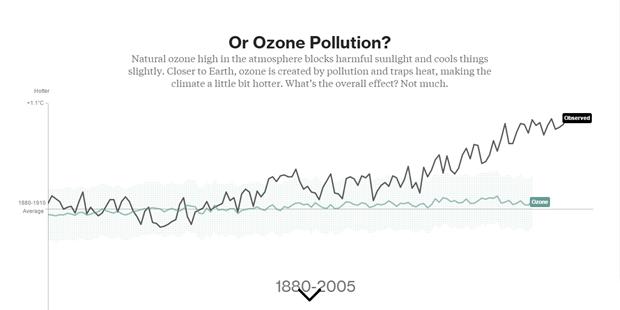 Влияние загрязнения озонового слоя. Изображение № 6.
