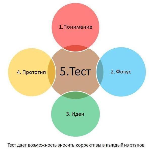 Изображение 3. Что такое дизайн-мышление.. Изображение № 1.