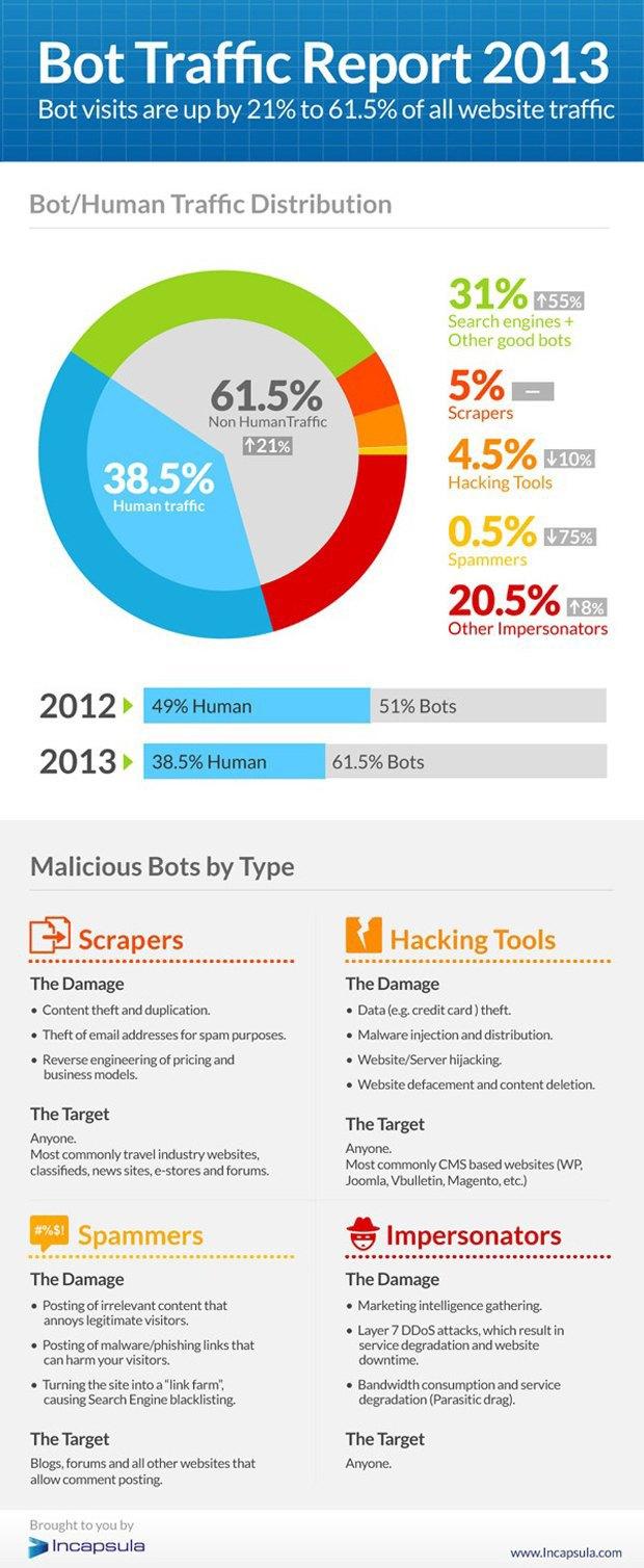 Боты генерируют большую часть трафика в интернете. Изображение № 1.