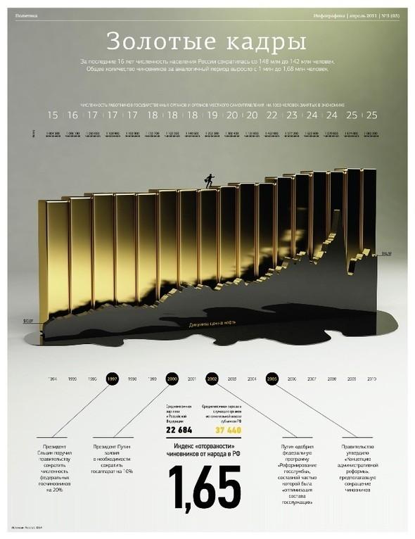"""Изображение 6. В Петербурге вышел третий номер журнала """"Инфографика"""".. Изображение № 6."""