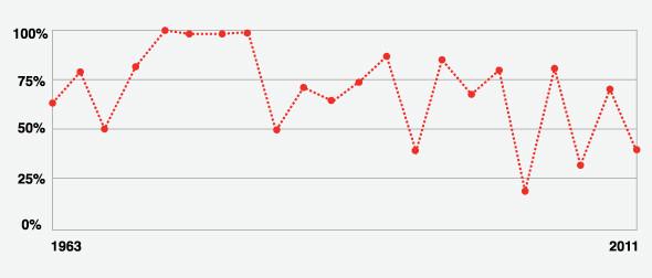Рейтинг фильмов Фрэнсиса Форда Копполы по данным сайта rottentomatoes.com. Изображение № 4.