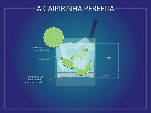 Инфографика лучших коктейлей. Изображение № 8.