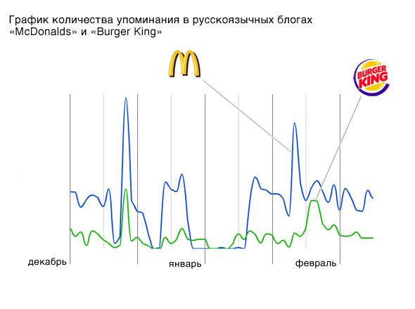 Цифра недели: 20 лет McDonalds в России. Изображение № 7.