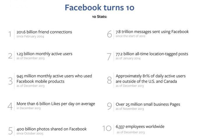 Социальная сеть Facebook отмечает 10-летие. Изображение № 4.