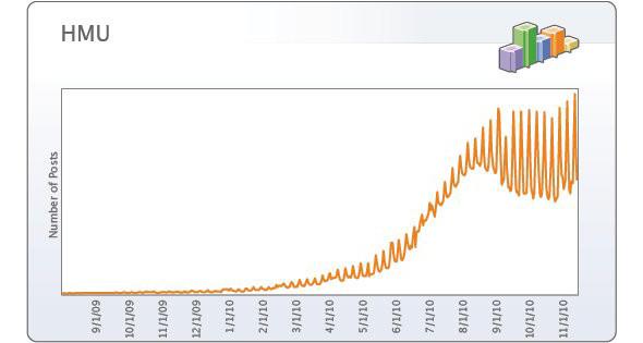 Тренды 2010 года по версии Facebook. Изображение № 1.