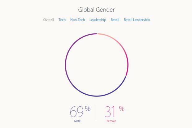 Apple рассказала о проценте женщин-инженеров в компании. Изображение № 1.
