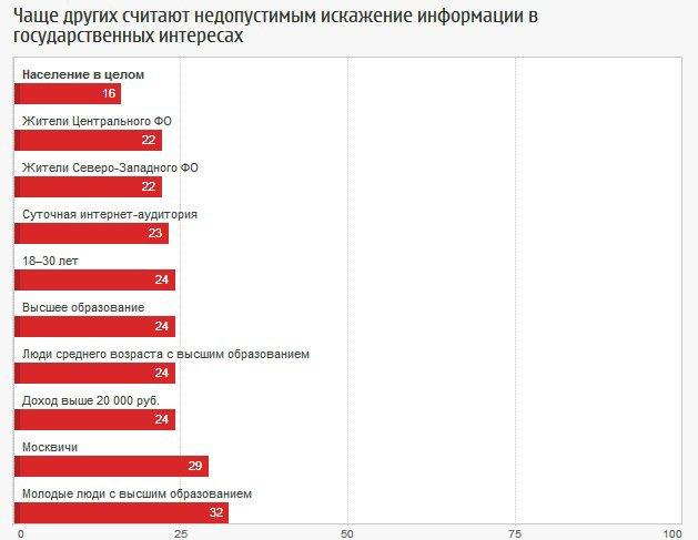 Россияне одобряют цензуру в СМИ. Изображение № 5.