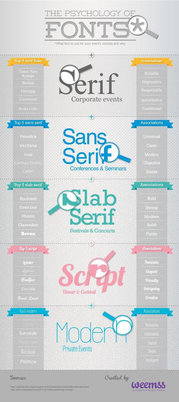 Инфографика объясняет психологию восприятия шрифтов