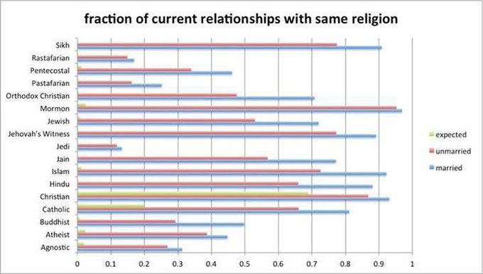 Facebook показал данные по взаимоотношениям пользователей. Изображение № 3.