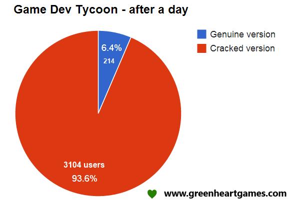 Создатели Game Dev Tycoon подшутили над пиратами. Изображение № 1.