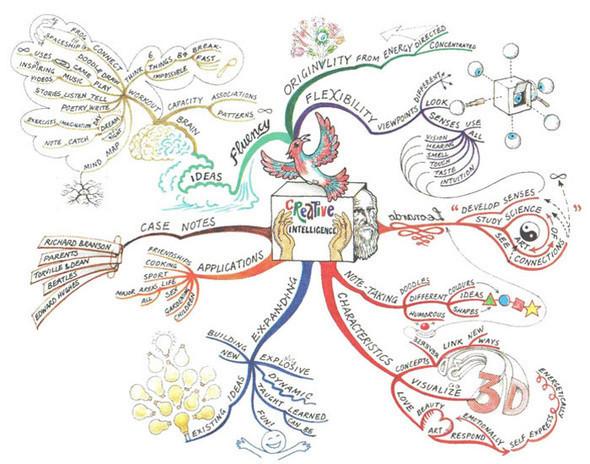 Майндмэппинг: инфографика интеллекта. Изображение № 3.