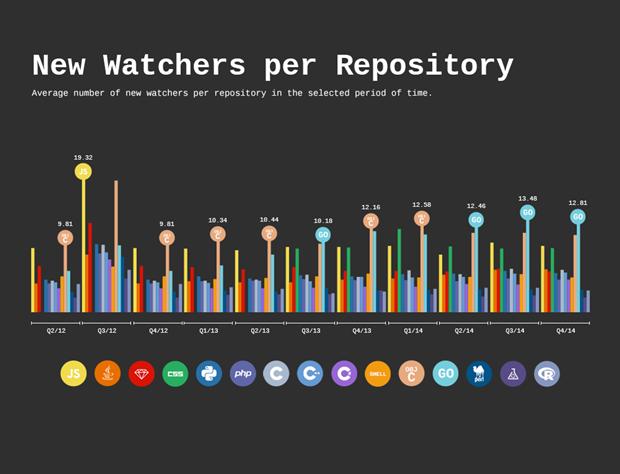Количество новых просмотров активных хранилищ по языкам программирования. Изображение № 6.