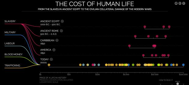 С отменой рабства стоимость человеческой жизни снизилась. Изображение № 1.