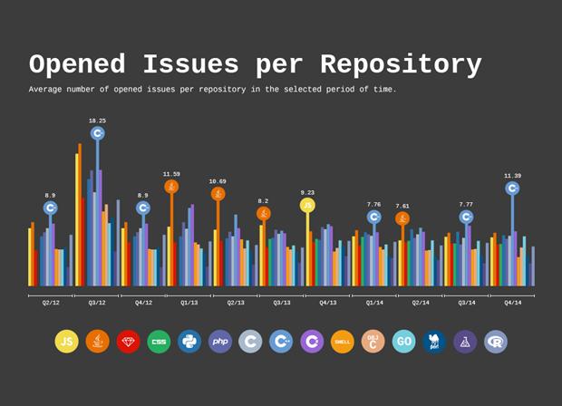 Количество открытых источников на активные хранилища по языкам программирования. Изображение № 5.