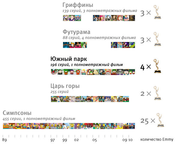 Цифра недели: 14-й сезон South Park. Изображение № 2.