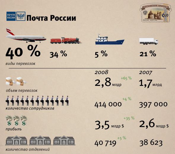 Цифра недели: 43 грузовика международных отправлений. Изображение № 1.