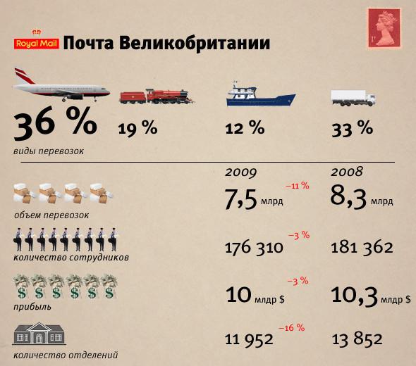 Цифра недели: 43 грузовика международных отправлений. Изображение № 3.