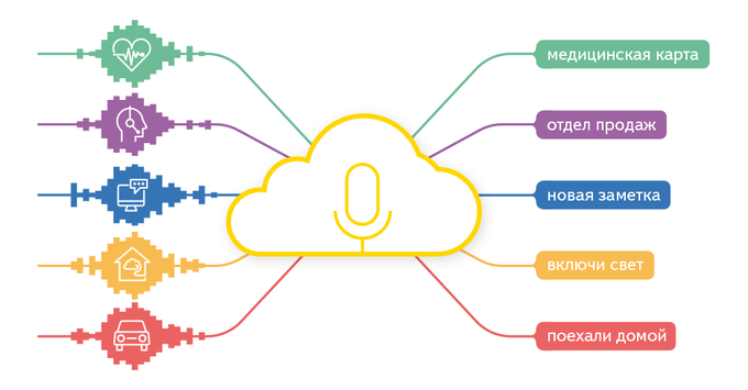 «Яндекс» запустил облачную платформу распознавания голоса. Изображение № 1.