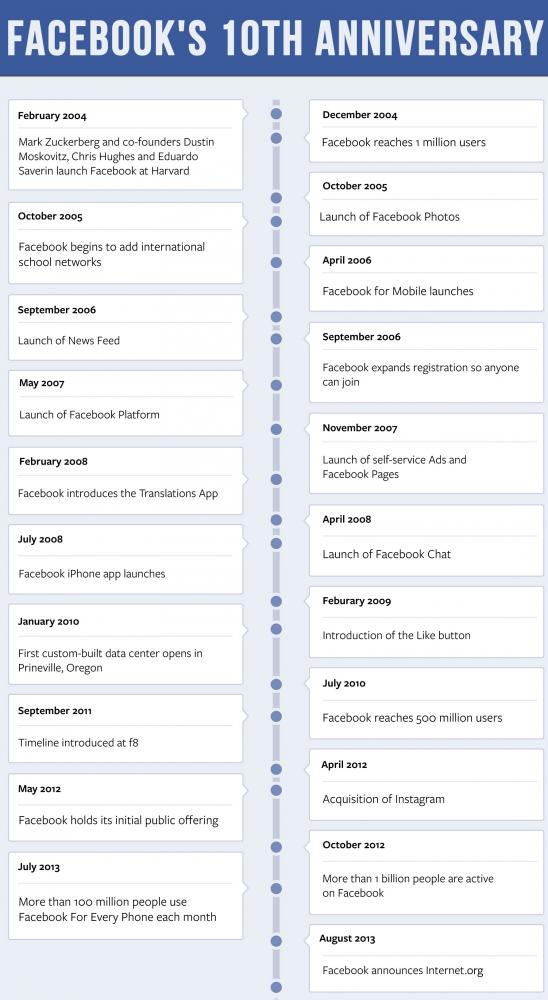 Социальная сеть Facebook отмечает 10-летие. Изображение № 3.