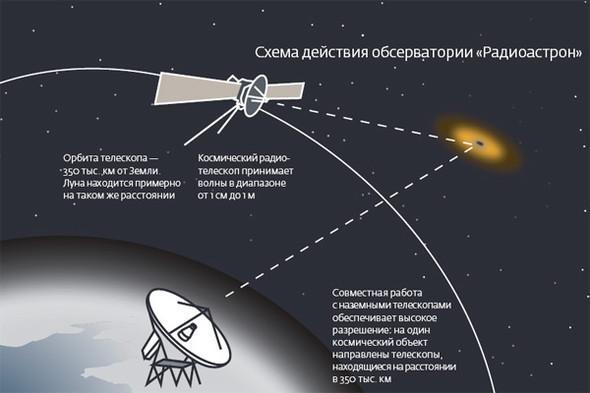 Миссия «РадиоАстрон». Изображение № 6.