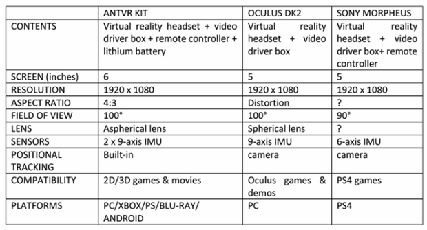 У Oculus Rift появился серьёзный конкурент. Изображение № 4.