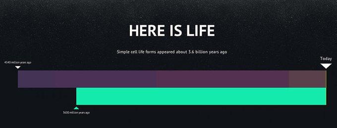 Инфографика показывает сегодняшний день в истории Вселенной. Изображение № 6.