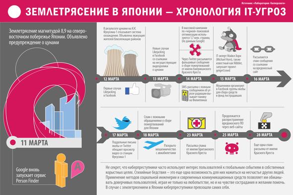 Занимательная инфографика. Изображение № 8.