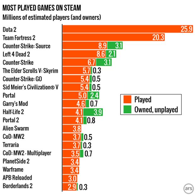 Названы самые популярные игры Steam. Изображение № 4.