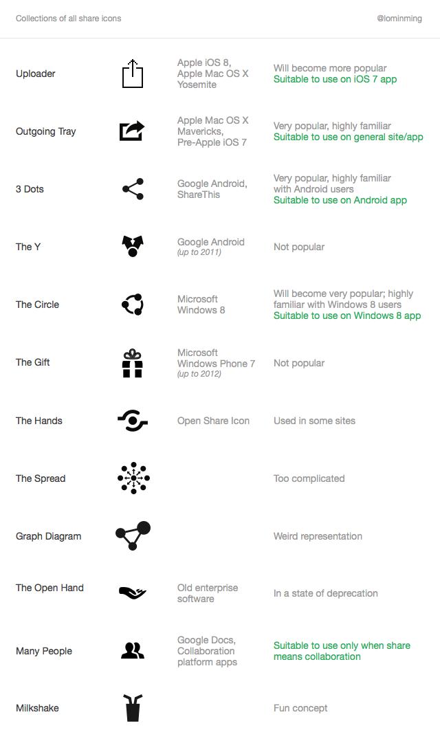 Дизайнер провёл исследование вида кнопки Share. Изображение № 1.