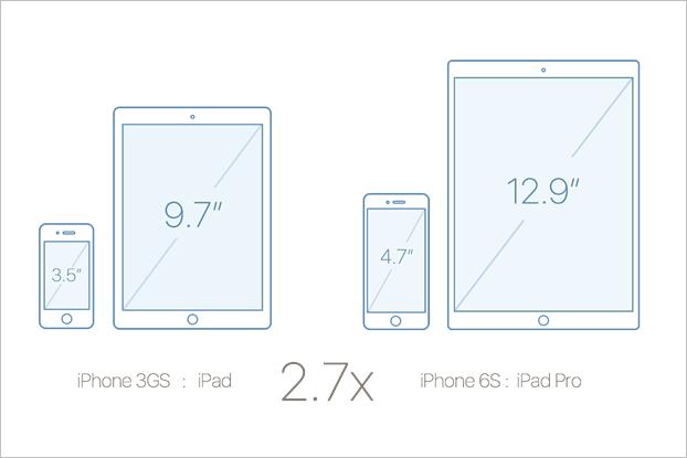 Между размерами первых и новых iPhone и iPad нашли зависимость. Изображение № 1.