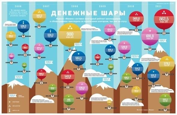 """Изображение 15. Журнал """"Инфографика"""" (Санкт-Петербург).. Изображение № 15."""