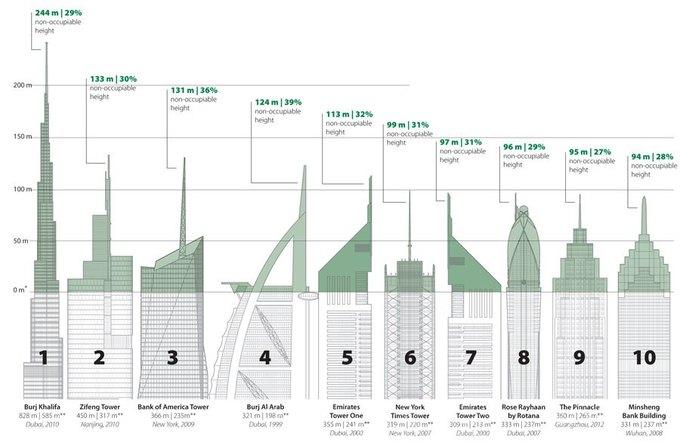 Здания-рекордсмены используют только половину высоты. Изображение № 1.