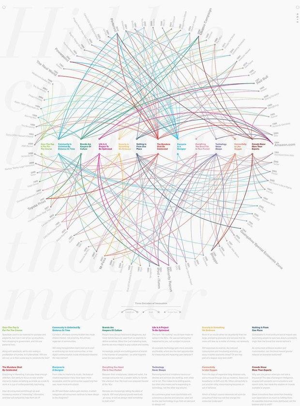 Инфографика показала 80 главных дизайн-проектов за 29 лет. Изображение № 1.