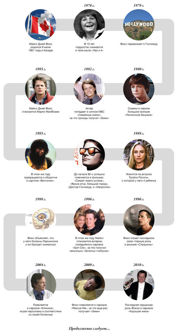 Изображение 1. Вперед в будущее: 50 лет Майклу Джею Фоксу.. Изображение № 2.