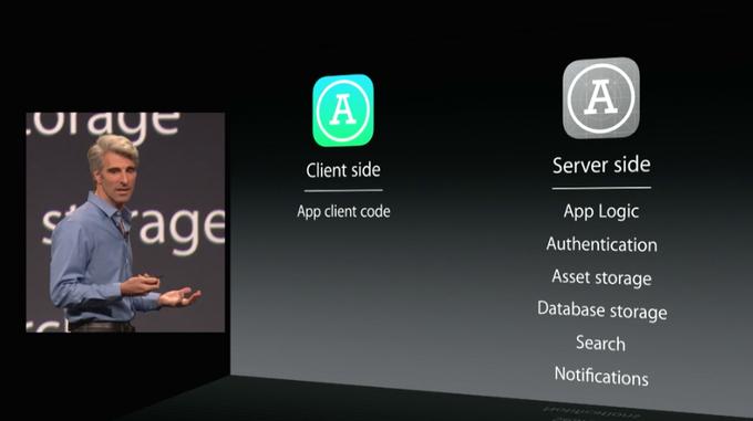 GIF-трансляция  с WWDC 2014. Изображение № 11.